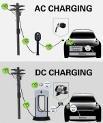 When will the AC Charger and DC Charger be adopted